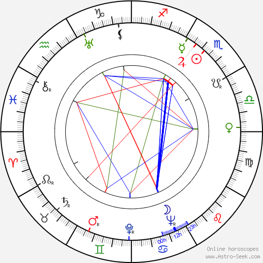 Patric Knowles astro natal birth chart, Patric Knowles horoscope, astrology