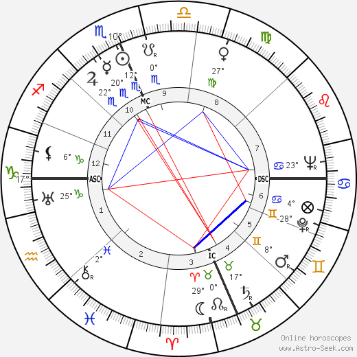 Roy Rogers birth chart, biography, wikipedia 2019, 2020