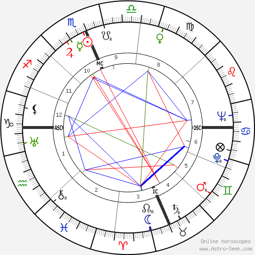 Roy Rogers astro natal birth chart, Roy Rogers horoscope, astrology