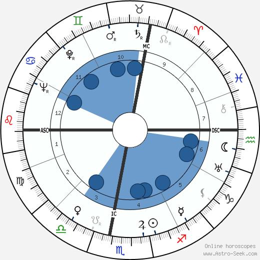 Savino Guglielmetti wikipedia, horoscope, astrology, instagram