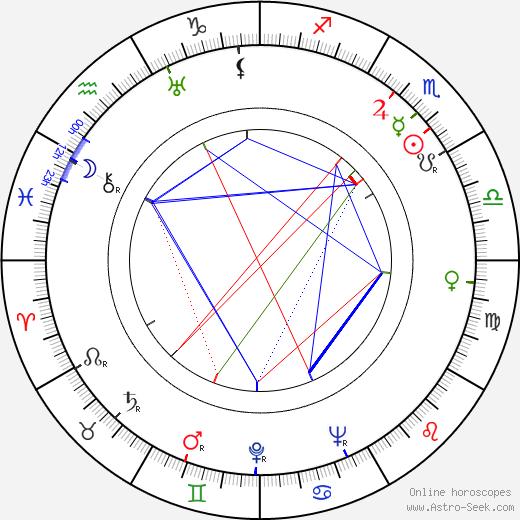 Sergei Stolyarov birth chart, Sergei Stolyarov astro natal horoscope, astrology