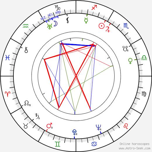 Стен Сувио Sten Suvio день рождения гороскоп, Sten Suvio Натальная карта онлайн
