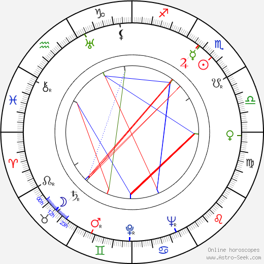Stephen Bosustow astro natal birth chart, Stephen Bosustow horoscope, astrology