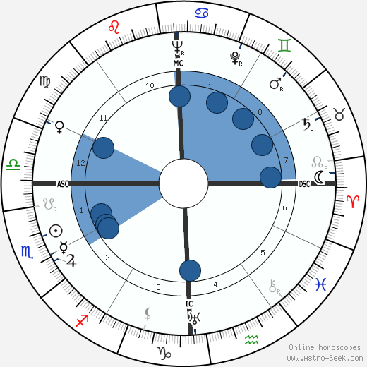 Zachary Reynolds wikipedia, horoscope, astrology, instagram