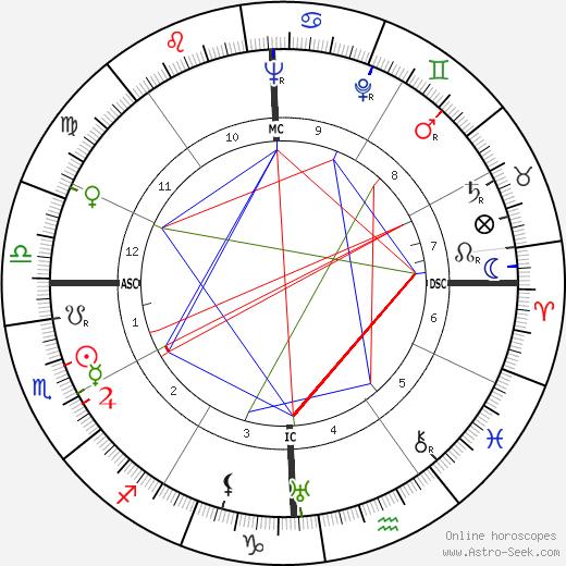 Zachary Reynolds tema natale, oroscopo, Zachary Reynolds oroscopi gratuiti, astrologia