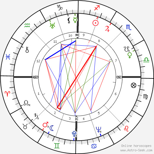 Alfred Manessier birth chart, Alfred Manessier astro natal horoscope, astrology
