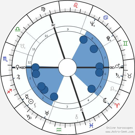 André Claveau wikipedia, horoscope, astrology, instagram