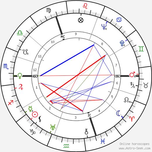 André Claveau tema natale, oroscopo, André Claveau oroscopi gratuiti, astrologia