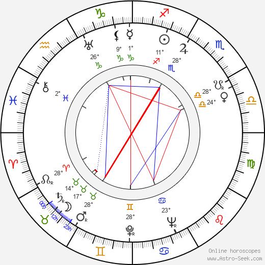 Andrzej Szalawski birth chart, biography, wikipedia 2020, 2021