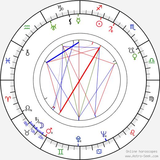 Andrzej Szalawski birth chart, Andrzej Szalawski astro natal horoscope, astrology