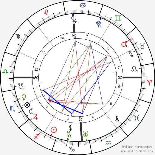 Berto Lardera день рождения гороскоп, Berto Lardera Натальная карта онлайн