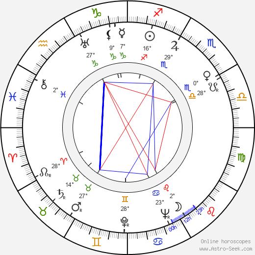 Bjarne Commondt birth chart, biography, wikipedia 2019, 2020