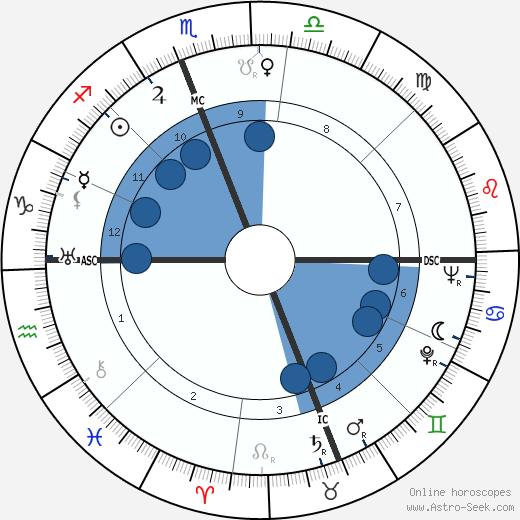 Charles Kenney Duncan wikipedia, horoscope, astrology, instagram