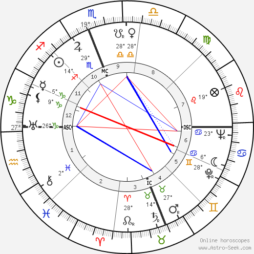 Charles Kenney Duncan birth chart, biography, wikipedia 2019, 2020