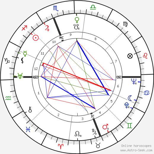 Charles Kenney Duncan birth chart, Charles Kenney Duncan astro natal horoscope, astrology