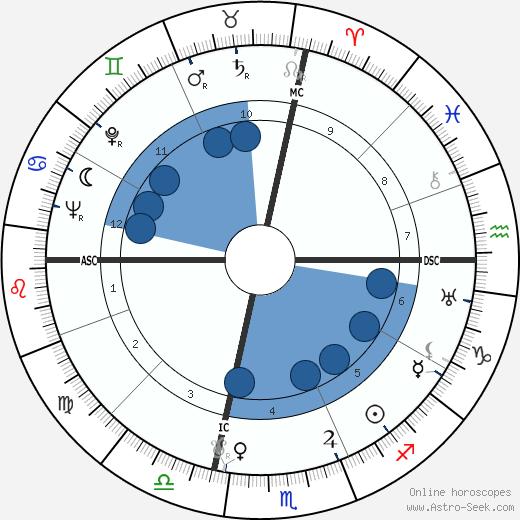 Denny Galehouse wikipedia, horoscope, astrology, instagram