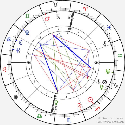 Denny Galehouse день рождения гороскоп, Denny Galehouse Натальная карта онлайн