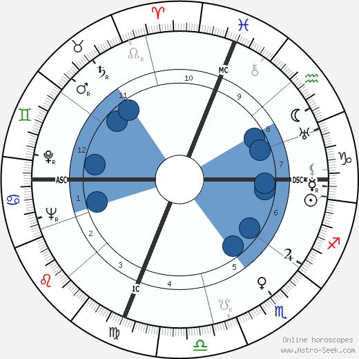 George Brasno wikipedia, horoscope, astrology, instagram