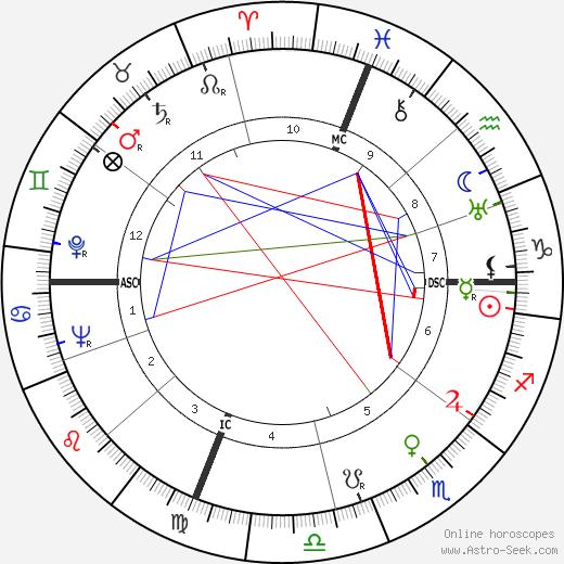 George Brasno день рождения гороскоп, George Brasno Натальная карта онлайн