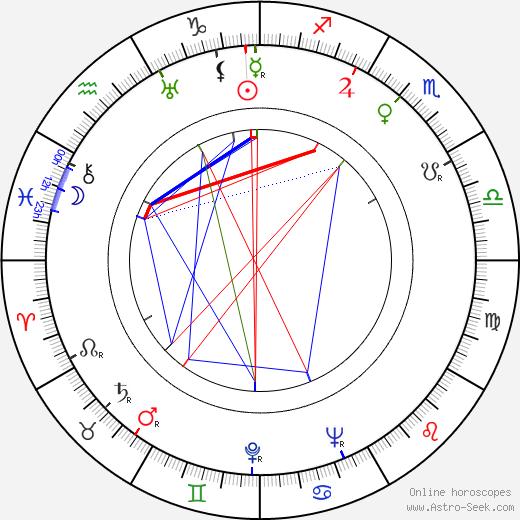 Hal Borne birth chart, Hal Borne astro natal horoscope, astrology