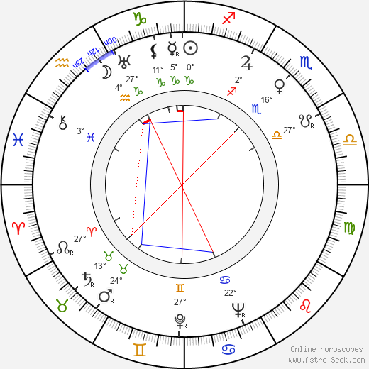 James Gregory birth chart, biography, wikipedia 2019, 2020