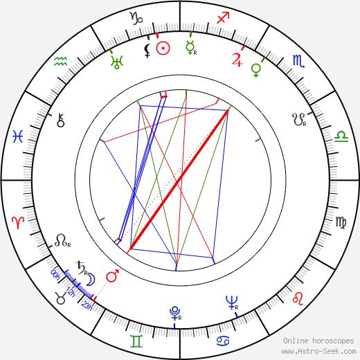 Janet Chandler день рождения гороскоп, Janet Chandler Натальная карта онлайн