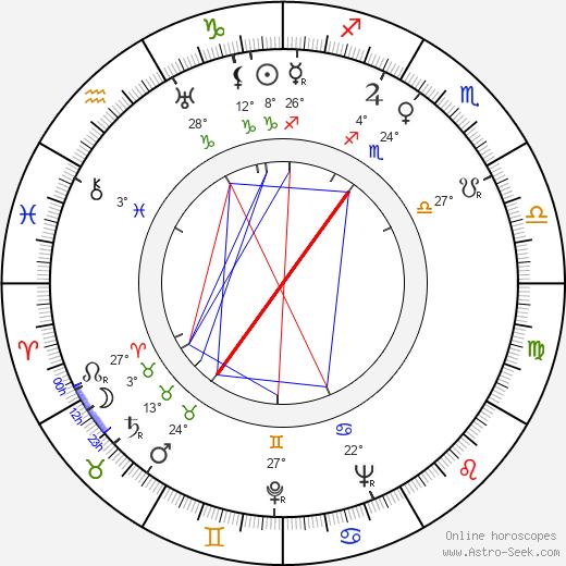 Jeanette Nolan birth chart, biography, wikipedia 2019, 2020