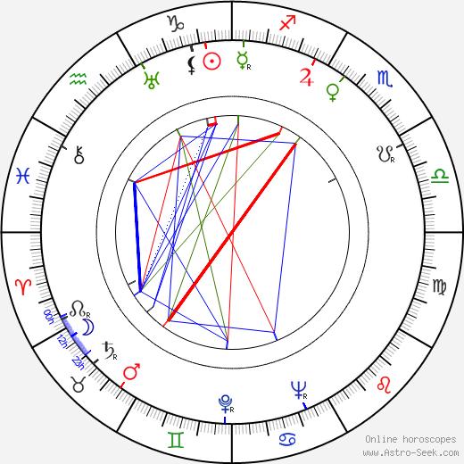 Jeanette Nolan astro natal birth chart, Jeanette Nolan horoscope, astrology