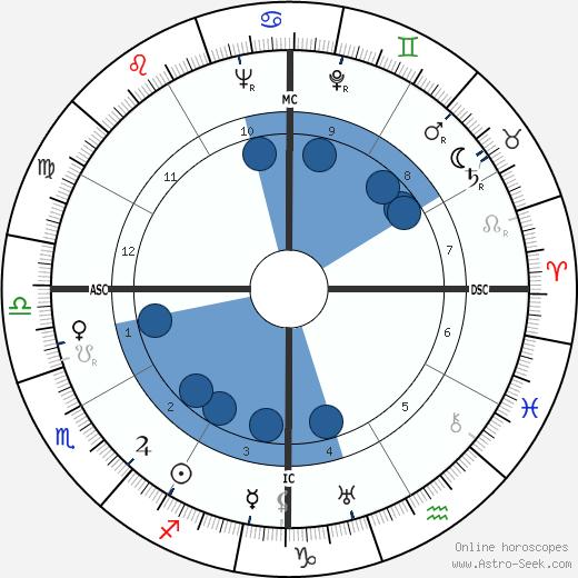 Jorge Negrete wikipedia, horoscope, astrology, instagram