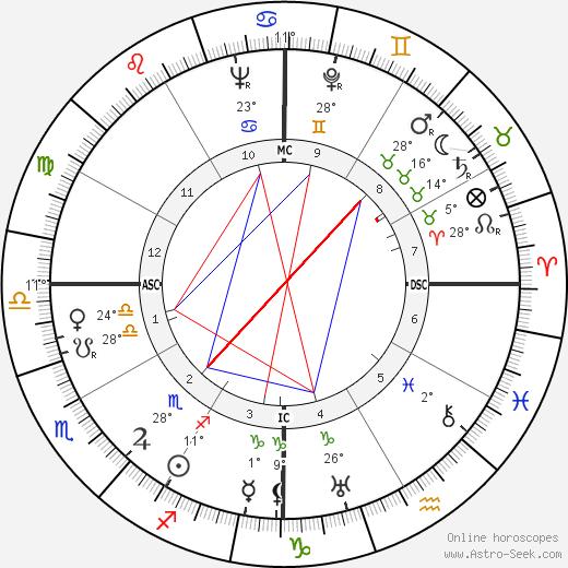 Jorge Negrete birth chart, biography, wikipedia 2020, 2021