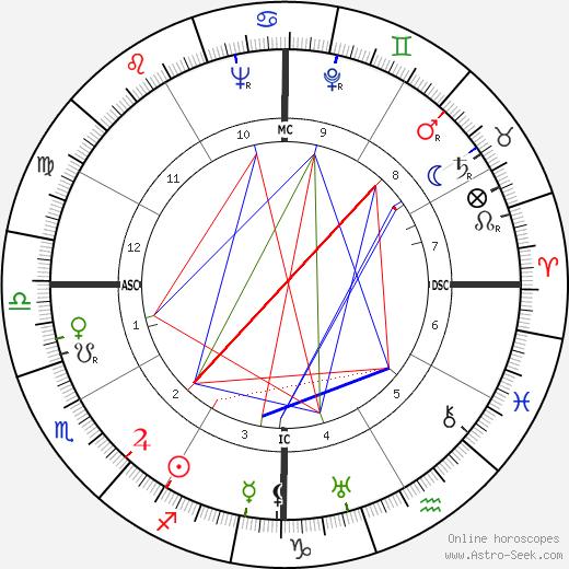 Jorge Negrete astro natal birth chart, Jorge Negrete horoscope, astrology