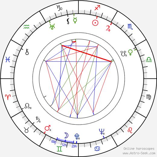 Josef Skrčený astro natal birth chart, Josef Skrčený horoscope, astrology