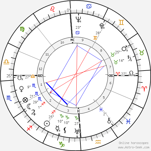 Jules Dassin birth chart, biography, wikipedia 2020, 2021