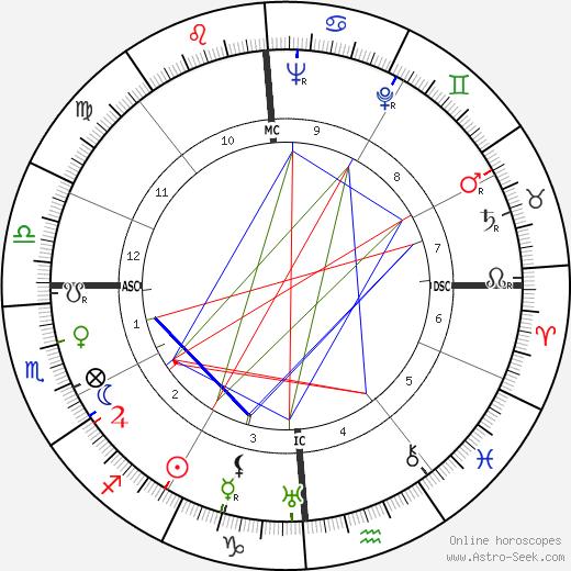 Jules Dassin tema natale, oroscopo, Jules Dassin oroscopi gratuiti, astrologia