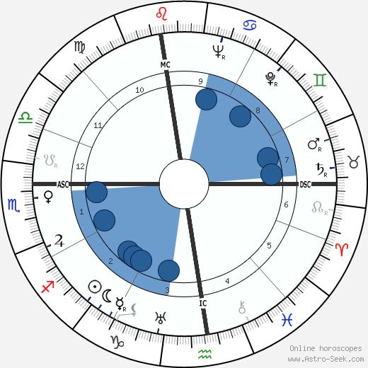 Junie Astor wikipedia, horoscope, astrology, instagram