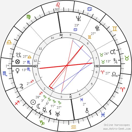 Junie Astor tema natale, biography, Biografia da Wikipedia 2019, 2020