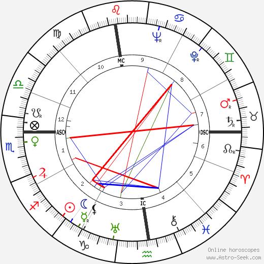 Junie Astor tema natale, oroscopo, Junie Astor oroscopi gratuiti, astrologia
