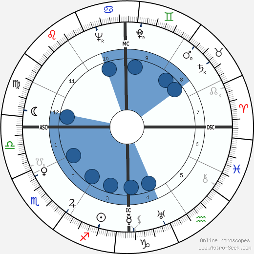 Kenneth Patchen wikipedia, horoscope, astrology, instagram