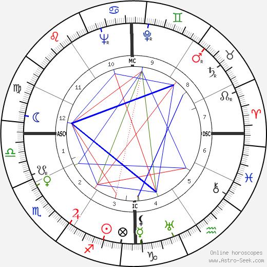 Kenneth Patchen день рождения гороскоп, Kenneth Patchen Натальная карта онлайн