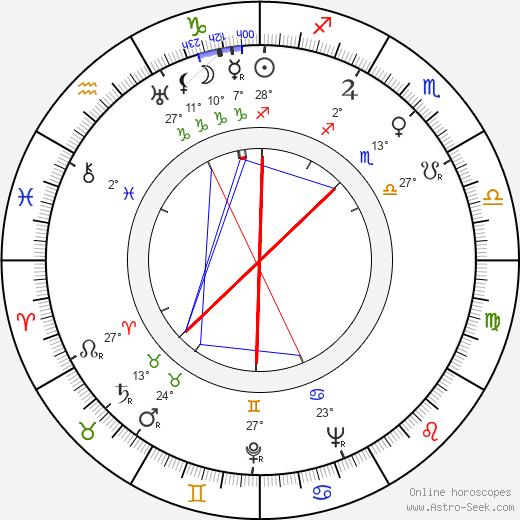 Leonard N. Block birth chart, biography, wikipedia 2020, 2021