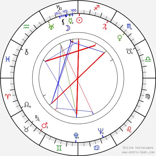 Leonard N. Block birth chart, Leonard N. Block astro natal horoscope, astrology