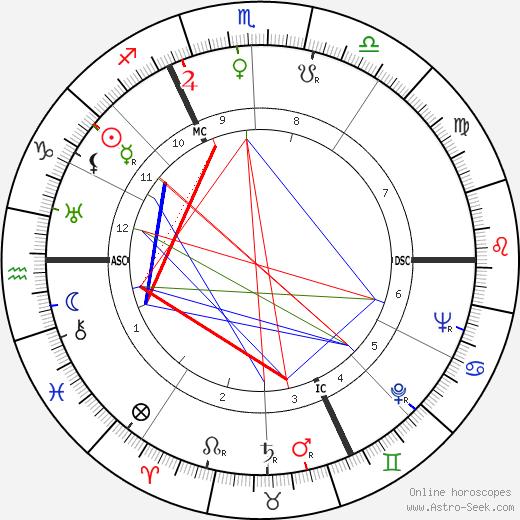 Луиза Буржуа Louise Bourgeois день рождения гороскоп, Louise Bourgeois Натальная карта онлайн