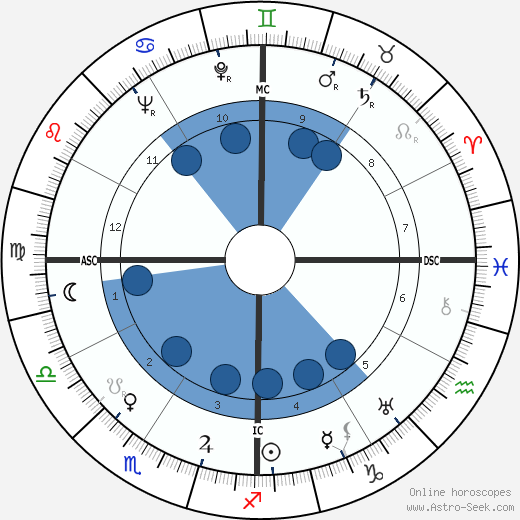 Margo Jones wikipedia, horoscope, astrology, instagram