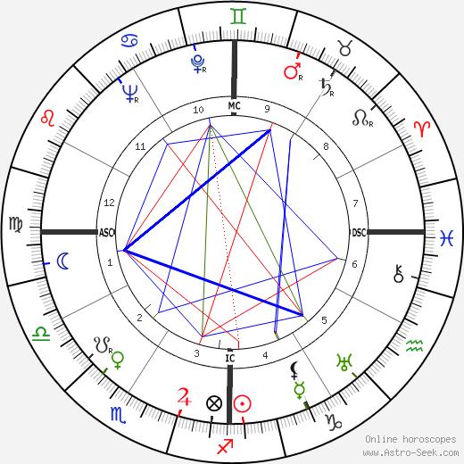 Margo Jones день рождения гороскоп, Margo Jones Натальная карта онлайн