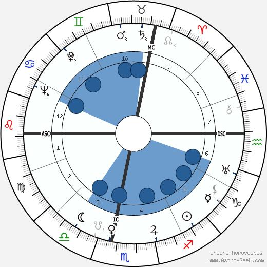 Mario Pagotto wikipedia, horoscope, astrology, instagram