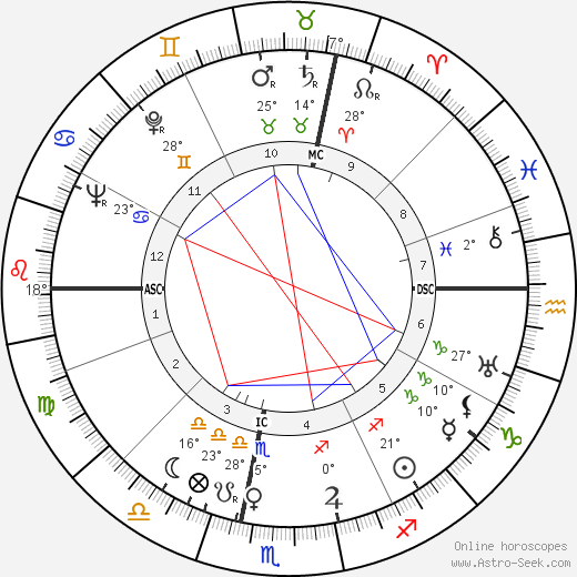 Mario Pagotto birth chart, biography, wikipedia 2018, 2019