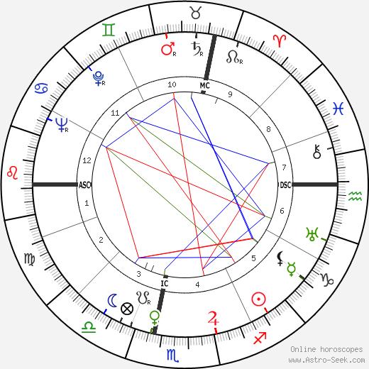 Mario Pagotto astro natal birth chart, Mario Pagotto horoscope, astrology