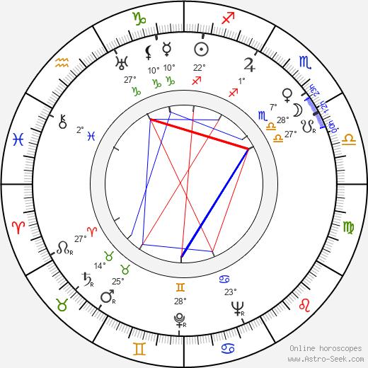 Michael Ross birth chart, biography, wikipedia 2020, 2021