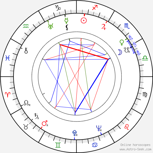 Michael Ross birth chart, Michael Ross astro natal horoscope, astrology