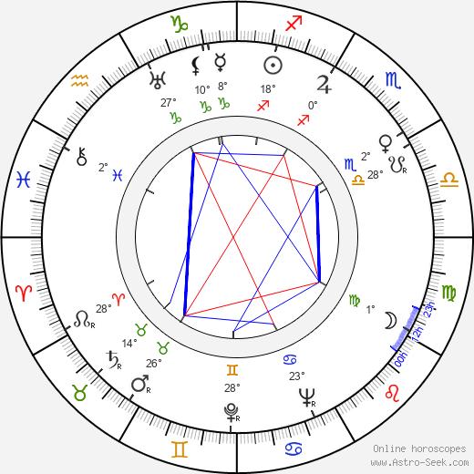 Nagib Mahfúz birth chart, biography, wikipedia 2019, 2020